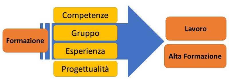 post 2019 Brogni - flusso didattico