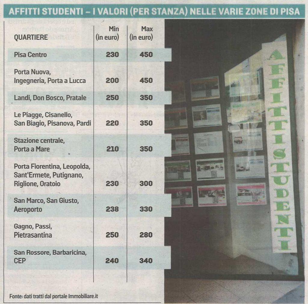 tabella affitti studenti Pisa